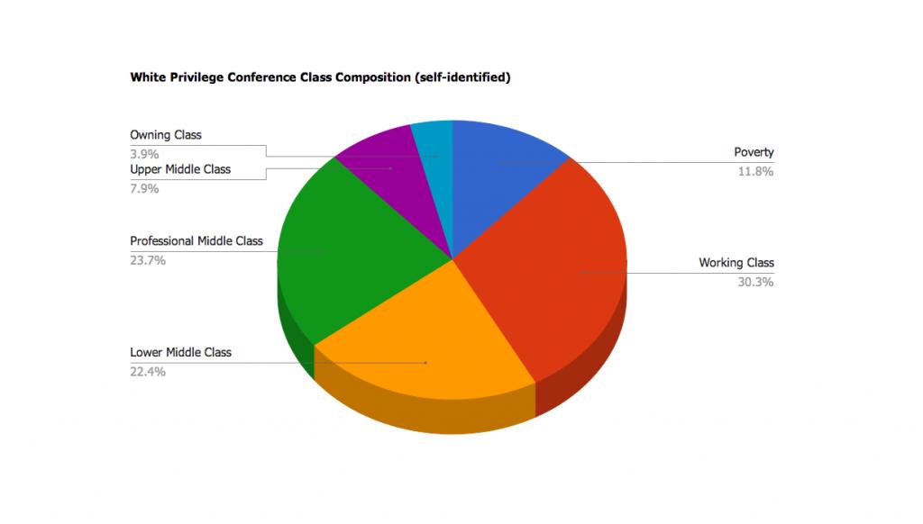 WPC responses chart