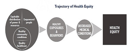 Diagram illustrating the relationship between health and equality