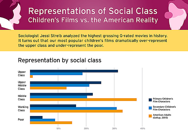 graph showing the percent of movie characters in children's movies by class