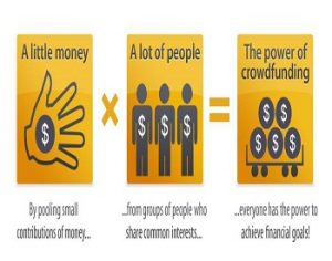 Graphic of how crowdfunding works