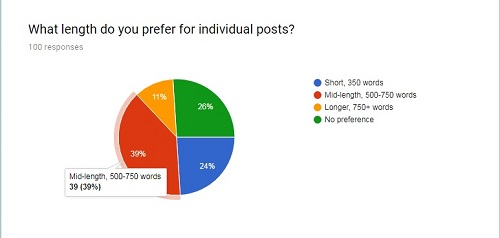Classism Exposed survey results on post length