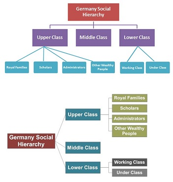 a chart of the class structure in Germany