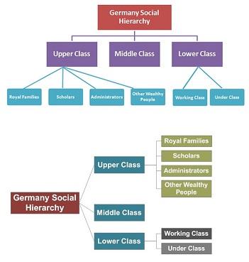 Class Act Deutsch